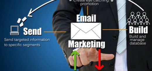 Email marketing Factors affecting profitability