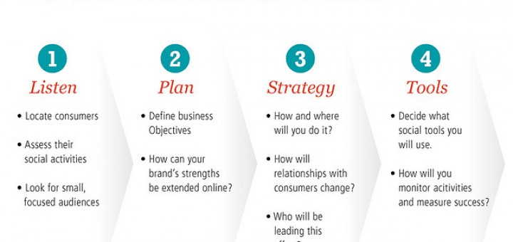 How to plan your social media marketing strategy
