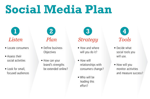 How to plan your social media marketing strategy ...
