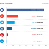 Companies continue their crusade to become more social and active in social media