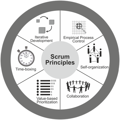 5 more key benefits of Scrum