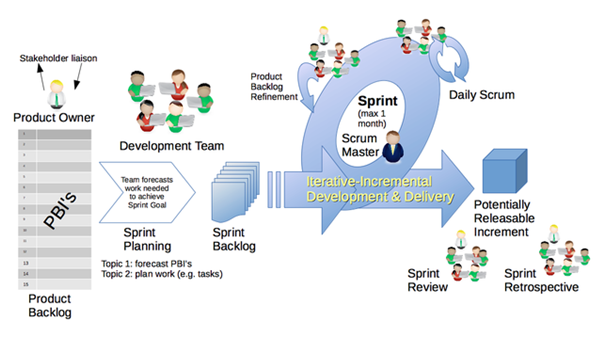 5 more key benefits of Scrum2