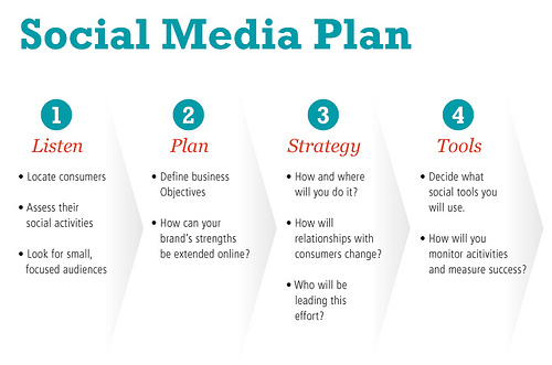 Social media plan A Practical Guide step by step